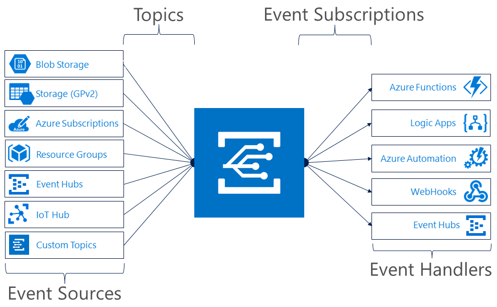 Azure: Using Azure Event Grid to trigger Automation Runbooks